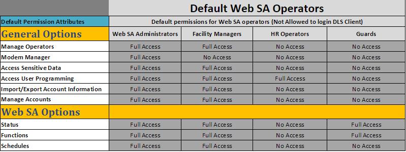 d580b66fc0 Operator Roles - DSC WebSA